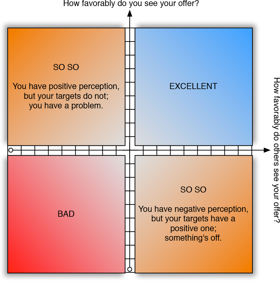 favorability-matrix